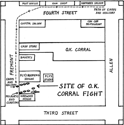 Site of the OK Corral